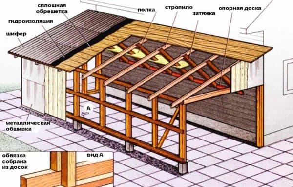 pristroj-garazh