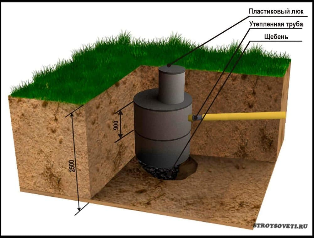 Как сделать сливную яму в частном доме своими руками? 59