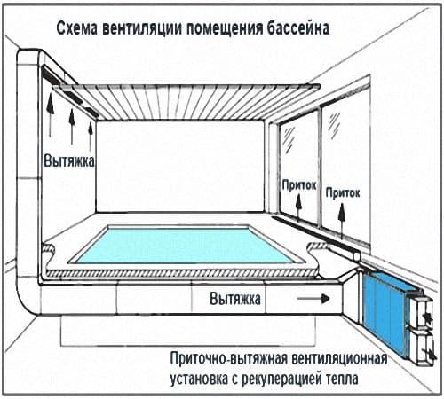 Схема вентиляции помещения с бассейном