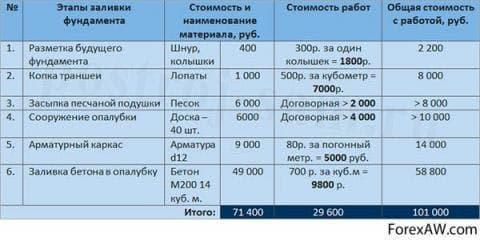 расходы на фундамент