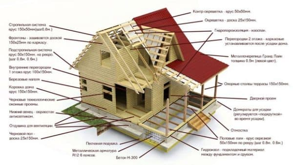 Составляющие каркасного дома