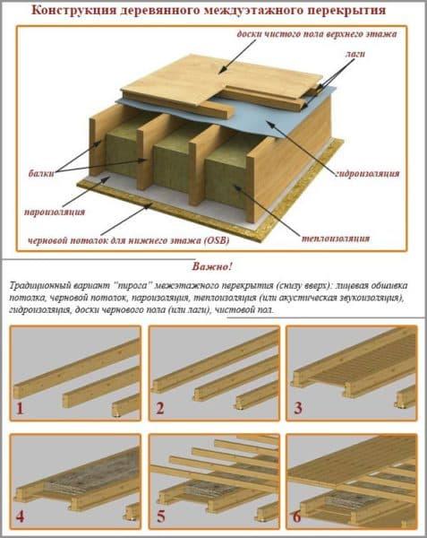 Конструкция деревянных перекрытий