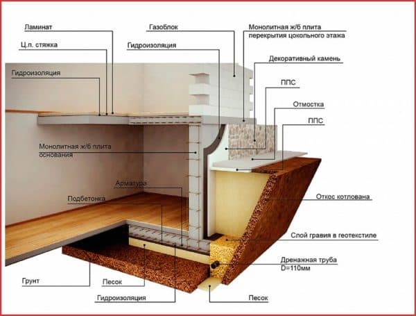 Параметры и материалы для цокольного этажа
