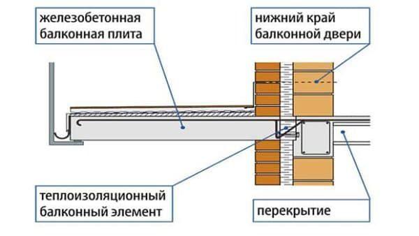 Как сделать балкон своими руками