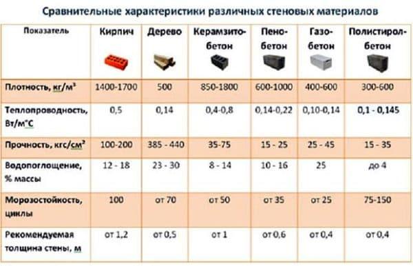 Сравнительный анализ материалов