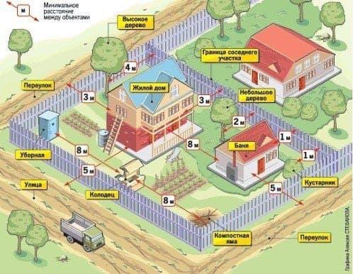 Детальный план зонирования участка