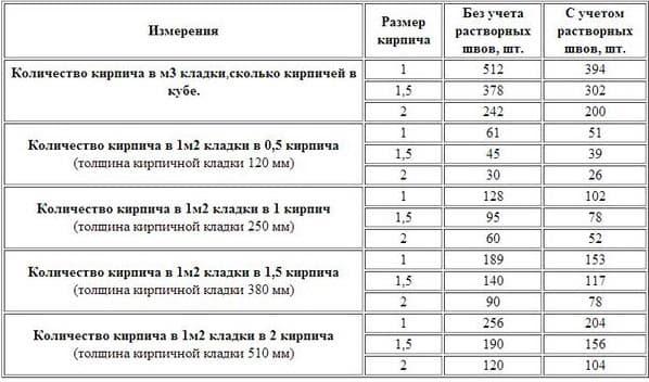 Таблица расчета количества кирпича