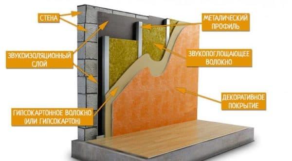 шумоизоляция стен