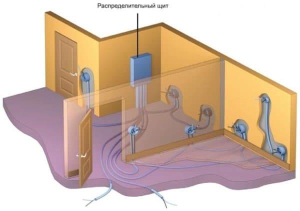 установка электропроводки