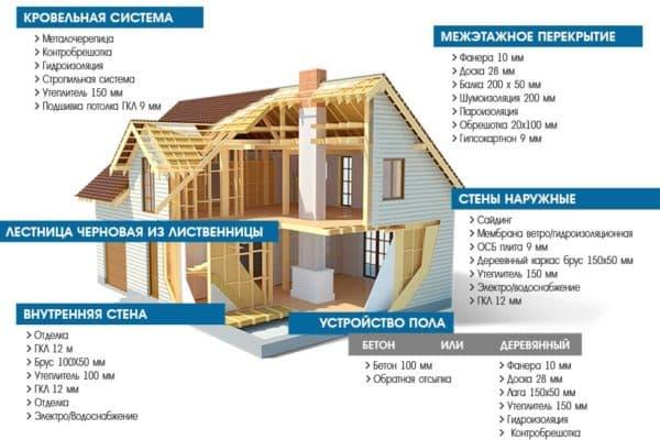 Расходы по каркасному дому