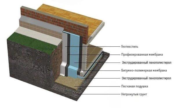 Материалы для строительства цокольного этажа