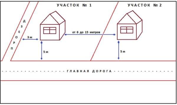 Расстояние между домами соседей
