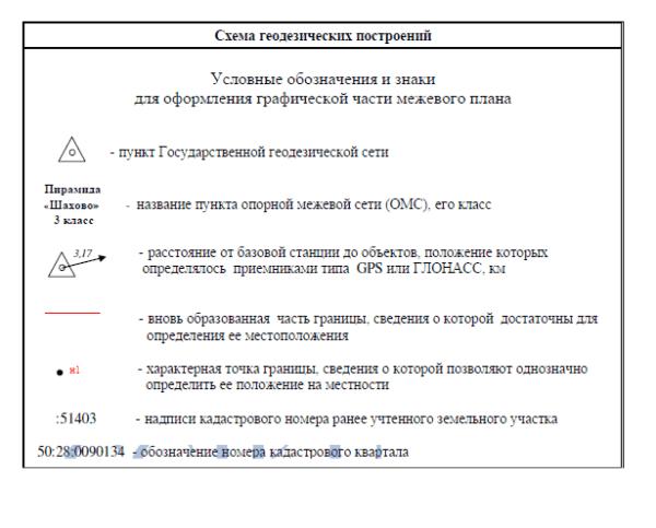 Схема геодезических построений2