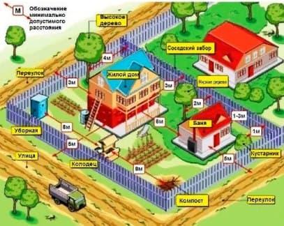 Расположение построек и объектов