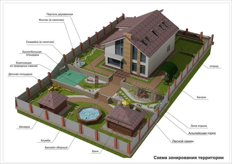 проекты построек на земельном участке фото