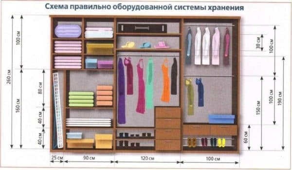 размеры гардеробной