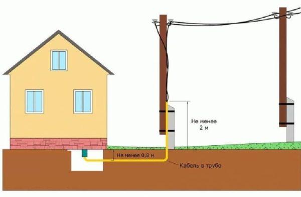 Подключаем дом к эдектричеству