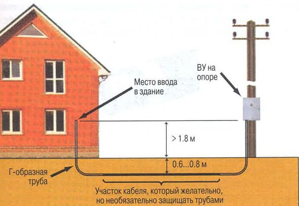 Проводка электричества под землей