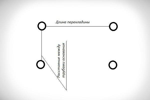 Расстояние между стойками